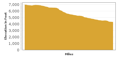 Elevation Graph for Oak Creek Canyon