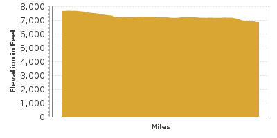 Elevation Graph for June Lake Loop