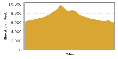 Elevation Graph for Highway of Legends Scenic Byway