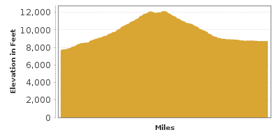 Elevation Graph for Rocky Mountain National Park