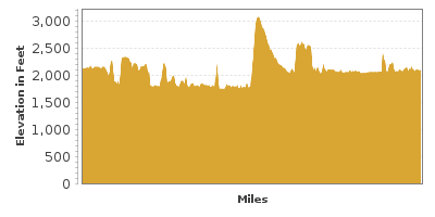 Elevation Graph for International Selkirk Loop