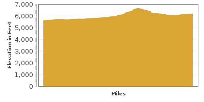 Elevation Graph for Teton Scenic Byway