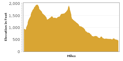Elevation Graph for White Mountain Trail