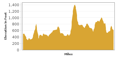 Elevation Graph for Kittatinny Ridge Loop