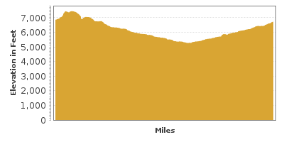 Elevation Graph for Billy the Kid Trail