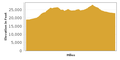 Elevation Graph for The High Road to Taos