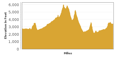 Elevation Graph for Hells Canyon Scenic Byway