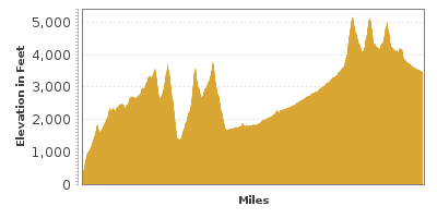 Elevation Graph for Journey Through Time Scenic Byway