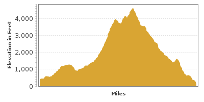 Elevation Graph for Mount Hood