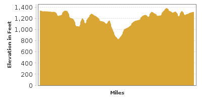 Elevation Graph for Devil's Backbone