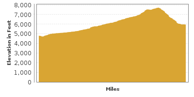 Elevation Graph for Logan Canyon Scenic Byway