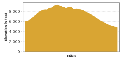 Elevation Graph for Nebo Loop Byway