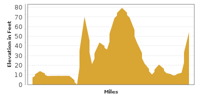 Elevation Graph for Colonial National Historical Parkway