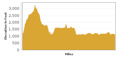 Elevation Graph for Coulee Corridor Scenic Byway