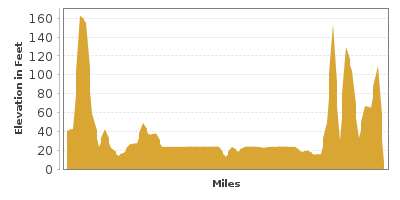 Elevation Graph for Hoquiam to North Beach