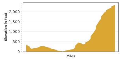 Elevation Graph for Horseshoe Highway on Orcas Island