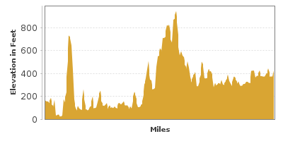 Elevation Graph for Lewis and Clark Memorial Highway