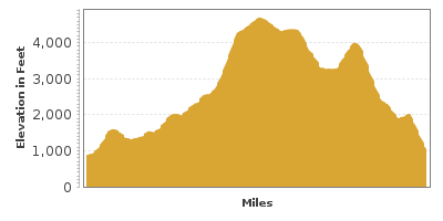 Elevation Graph for Mount Adams Drive