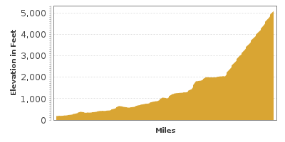 Elevation Graph for Mount Baker Highway