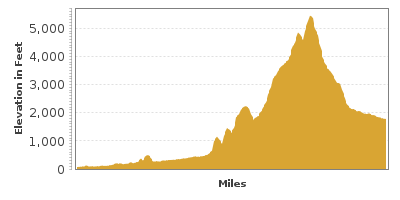 Elevation Graph for North Cascades Highway