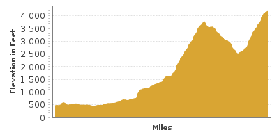 Elevation Graph for Spirit Lake Memorial Highway to Mount St. Helens