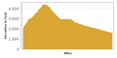 Elevation Graph for White Pass Scenic Byway